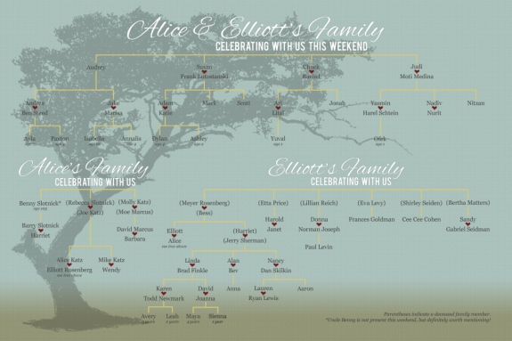 Family Tree Poster for Family Reunion